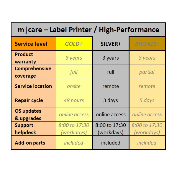 m|care - Maintenance Contract Silver Plus Label Pritner High-Performance | ☎ 044 800 16 30 | mobit