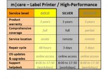 m|care SILVER - 3 Jahre Service Paket für Etikettendrucker / High Performance