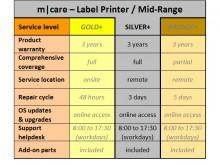 m|care SILVER plus - 3 Jahre Service Paket für Etikettendrucker / Mid-Range