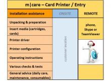 m|care - Remote Installations-Unterstützung für Kartendrucker / Entry Level
