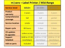 m|care GOLD plus - Paquet de services 3 ans imprimantes d'étiquettes / Mid-Range