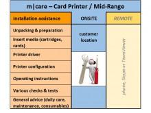 m|care - Soutien sur site à l'installation d'imprimantes de cartes / Mid-Range