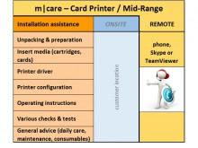m|care - Assistance guidée à l'installation d'imprimantes de cartes / Mid-Range