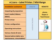 m|care - Assistance guidée à l'installation d'imprimantes d'étiquettes / Mid-Range